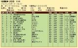 第34S:12月2週 JCD 成績