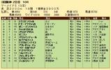 第34S:06月4週 マーメイドS 成績