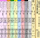 第22S:07月1週 ラジオNIKKEI賞