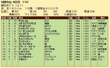 第28S:12月3週 朝日杯FS 成績