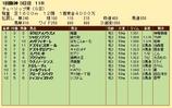第24S:03月2週 チューリップ賞 成績