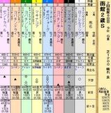 第21S:08月2週 函館2歳S