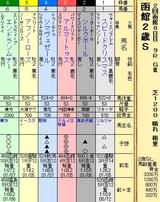 第17S:08月2週 函館2歳S