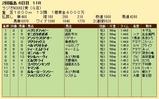 第30S:07月1週 ラジオNIKKEI賞 成績