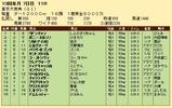 第30S:12月5週 東京大賞典 成績