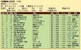 第27S:12月4週 阪神カップ 成績