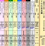 第20S:01月4週 TCK女王盃 成績