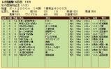 第17S:11月4週 彩の国浦和記念 成績