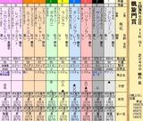 第26S:10月1週 凱旋門賞