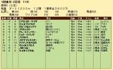 第23S:02月1週 根岸S 成績
