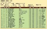 第30S:05月3週 スプリングC 成績