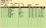 第21S:01月3週 日経新春杯 成績