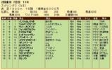 第35S:05月3週 スプリングC 成績