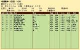 第35S:09月3週 朝日CC 成績