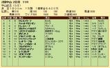 第26S:03月1週 中山記念 成績