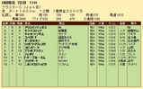 第34S:08月2週 クラスターC 成績