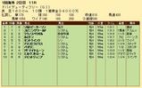 第26S:03月5週 ドバイDF 成績