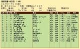 第31S:02月2週 シルクロードS 成績