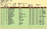 第35S:02月1週 根岸S 成績