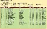 第27S:03月5週 マーチS 成績