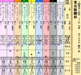 第21S:02月1週 東京新聞杯