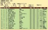 第26S:09月2週 新潟2歳S 成績