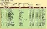 第34S:10月1週 東京盃 成績