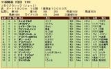 第35S:11月1週 JBCC 成績