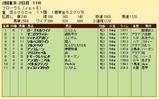 第35S:04月4週 フローラS 成績