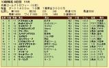 第19S:12月5週 兵庫ゴールドトロフィー 成績