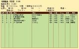 第22S:04月4週 福島牝馬S 成績