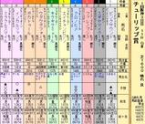 第17S:03月2週 チューリップ賞