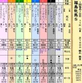 第17S:04月4週 福島牝馬S