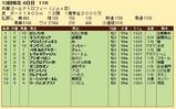 第34S:12月4週 兵庫GT 成績