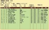 第24S:11月1週 天皇賞秋 成績