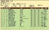 第30S:03月5週 高松宮記念 成績