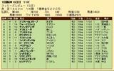 第31S:03月3週 フィリーズレビュー 成績