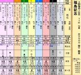 第27S:11月3週 福島記念