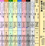 第35S:03月4週 阪神大賞典