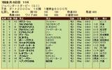 第17S:07月1週 ジャパンダートダービー 成績