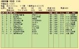 第28S:02月4週 京都記念 成績