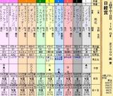 第20S:03月5週 日経賞