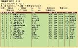 第34S:05月3週 ヴィクトリアマイル 成績