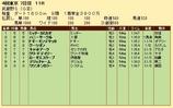 第21S:11月1週 武蔵野S 成績