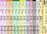 第23S:03月2週 黒船賞