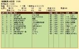 第22S:09月1週 新潟記念 成績