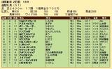 第25S:05月4週 優駿牝馬 成績