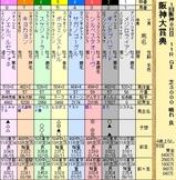 第17S:03月4週 阪神大賞典