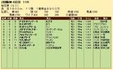 第22S:04月2週 桜花賞 成績