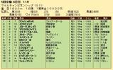 第22S:11月4週 マイルCS 成績
